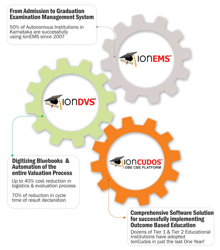 ioneducation_platform_components